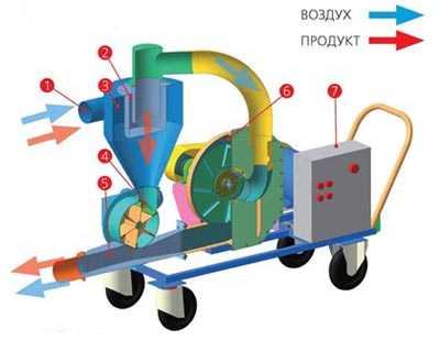 Схема транспортеров зерна багажник на крышу для фольксваген транспортер