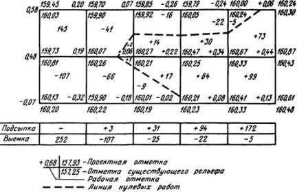 Расчет объема земляных работ для котлована онлайн калькулятор онлайн расчета среднего дневного заработка